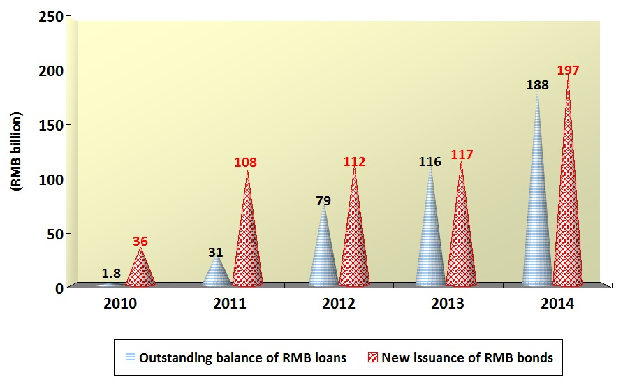 Figure 3 - Outstanding RMB loans and new issuance of RMB bonds